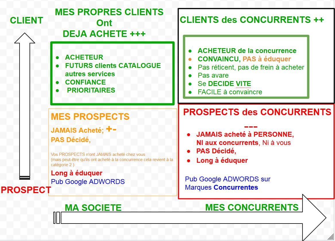 buyer persona marketing exemple, avatar client,  Coeur de cible, traffic manager sea-seo-poste-job description marketing