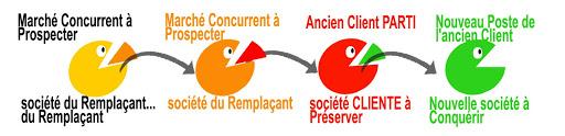 pacmans-concurrence-indirecte-loyale-commerciale-marketing-pure-et-parfaite-clients-prospects-concurrents